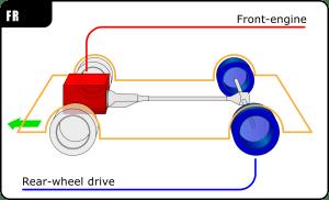 Frontengine, rearwheeldrive layout  Wikipedia