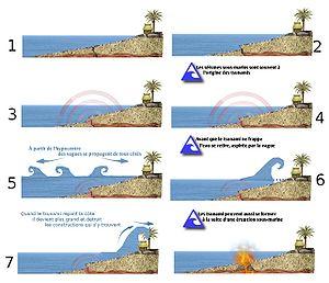 Tsunami-étapes