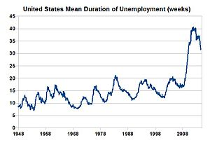 English: United States mean duration of unempl...