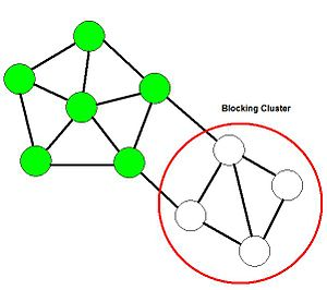 This image is an example of a blocking cluster...