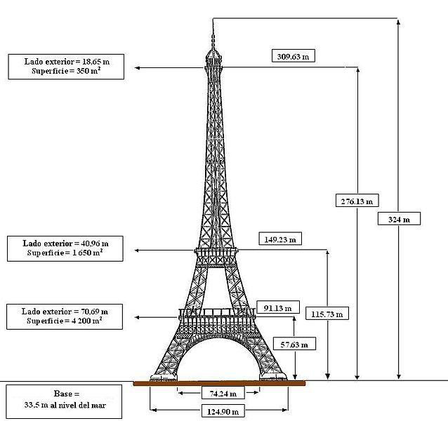 File:Dimensiones Torre Eiffel español.JPG