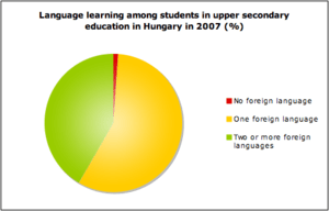 English: Language learning among students in u...