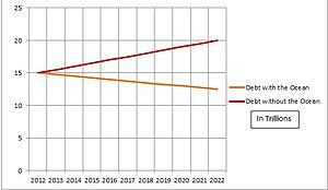 English: National Debt Graph