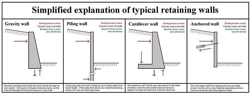 Typical Retaining Wall function