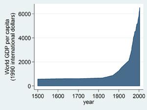 World average GDP per capita 1500 to 2003. Dat...