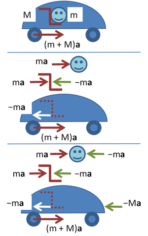 English: Forces in accelerating car