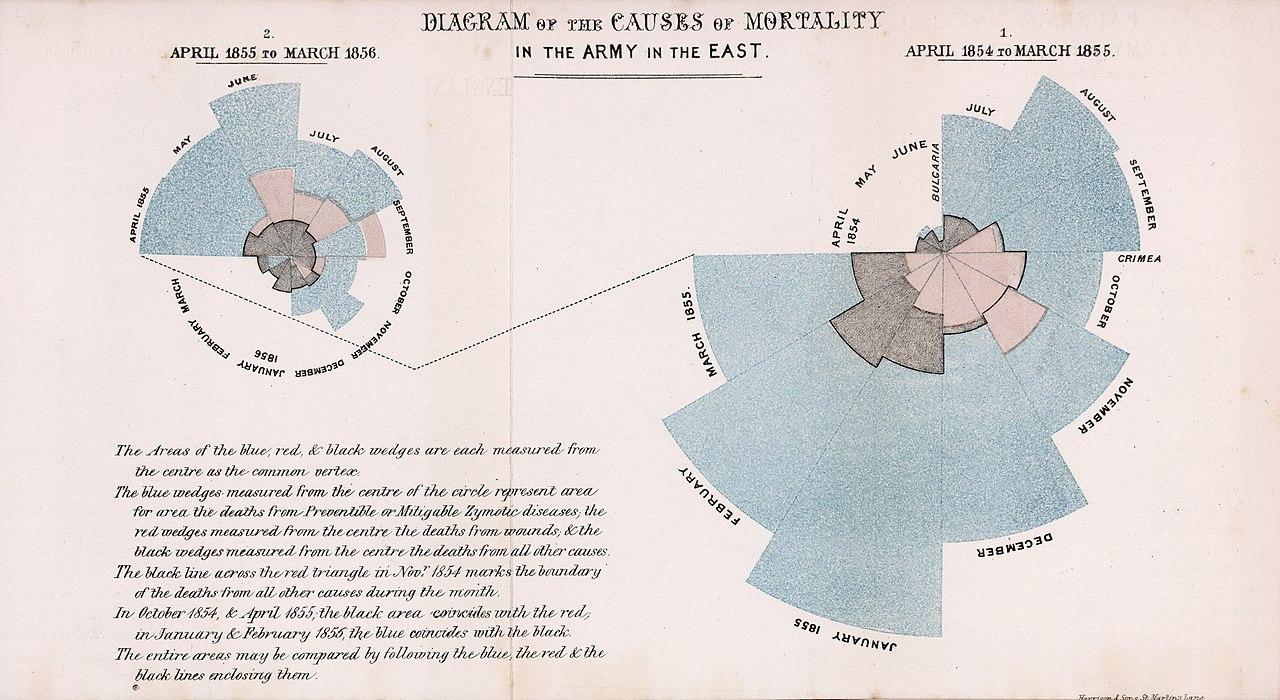 FN 1858 Rose Chart