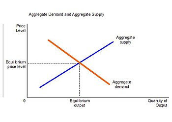 English: Diagram of relationship between aggre...