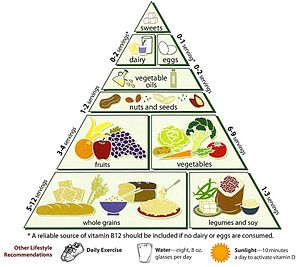 Loma Linda University Vegetarian Food Pyramid