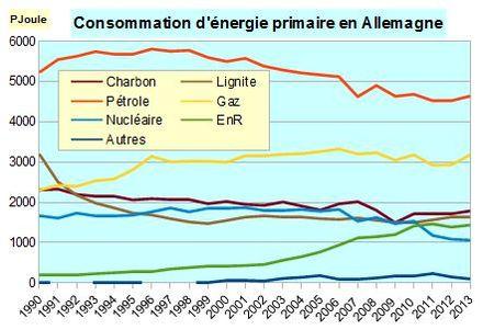 consommation d'énergie en france