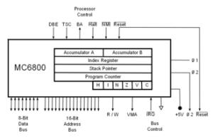 Motorola 6800  Wikipedia