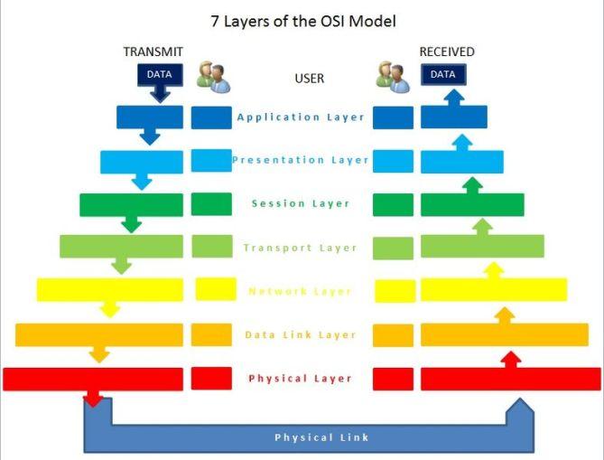 File:OSIModel.jpg