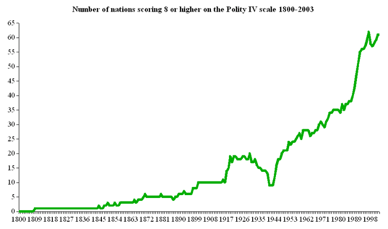File:Number of nations 1800-2003 scoring 8 or higher on Polity IV scale.png