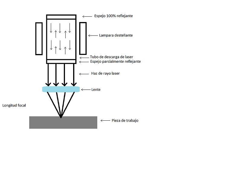 Archivo: Laser-grafico.jpg