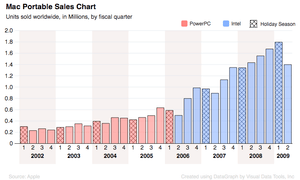 Apple Mac Portable sales from fiscal year 2002...