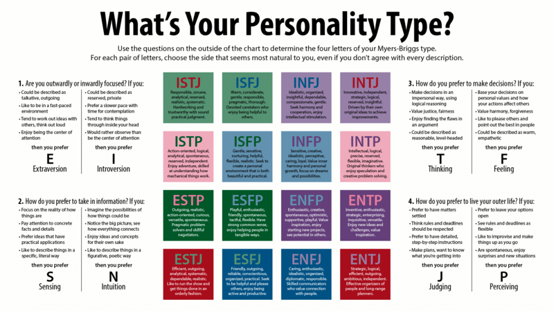 Myers-Briggs Type Indicator Personality Grid