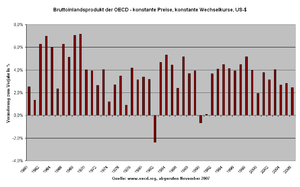 Gross Domestic Product (GDP) growth rate for O...