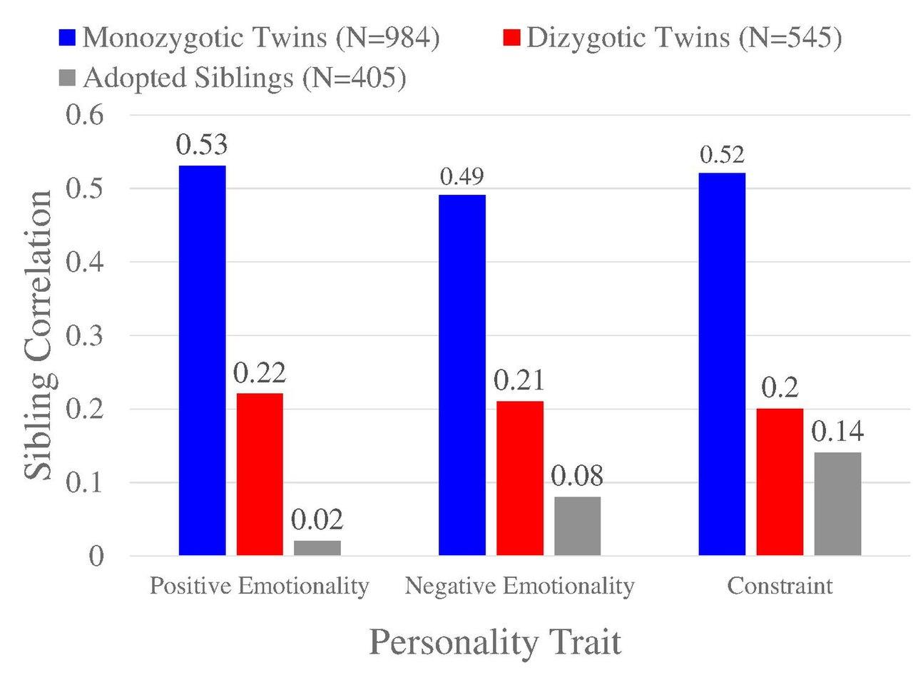 File Behavioral Genetics Twin Adoption Personality