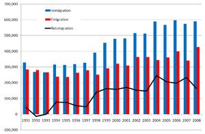 English: Chart of UK net migration, 1991-2008
