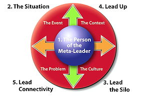 The five dimensions of Meta-leadership as deve...