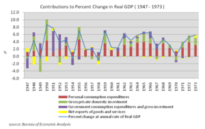 Contributions_to_Percent_Change_in_Real_GDP_(t...