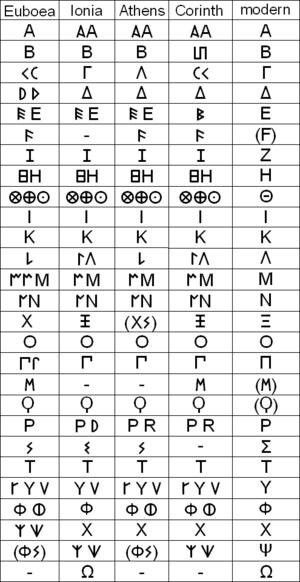 Ancient epichoric variants of the Greek alphab...