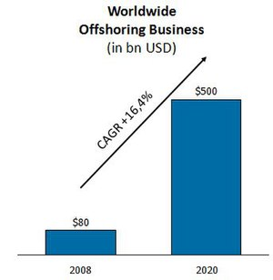 English: Worldwide Offshoring Business Deutsch...