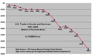 United States trade deficit (1991-2005).