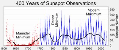 [Imagem: 400px-Sunspot_Numbers.png]
