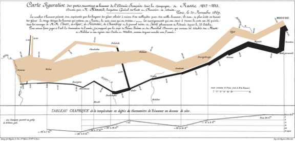 Charles Joseph Minard's famous graph on Napoléon's invasion of Russia showing the decreasing size of the Grande Armée as it marches to Moscow (brown line, from left to right) and back (black line, from right to left) with the size of the army equal to the width of the line. Temperature is plotted on the lower graph for the return journey (Multiply Réaumur temperatures by 1¼ to get Celsius, e.g. −30 °R = −37.5 °C). Image from Wikipedia (Public Domain)