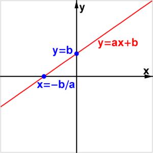 graf of linear equation