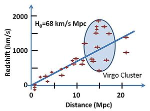 English: Scatter plot of fit of redshifts to H...