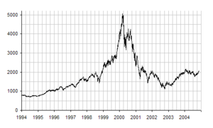 The evolution of average NASDAQ share prices b...