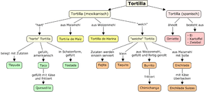 English: Concept Map, which shows the differen...