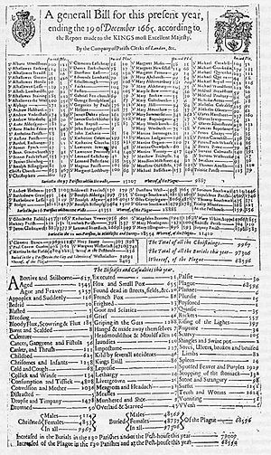 Bill of Morality 1665 (Great Plague of London)