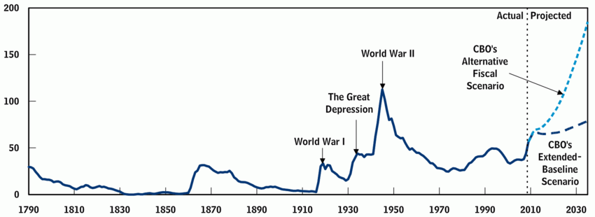 US Debt over the years