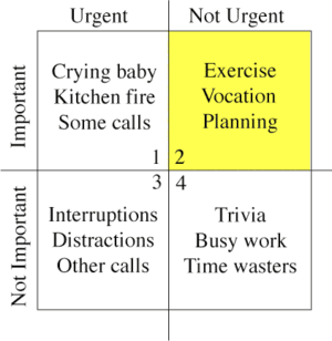 Time management matrix as described in Merrill...