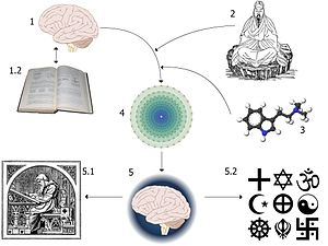 Diagram of a Religious experience