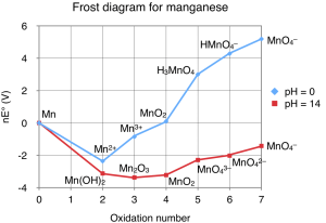 Fichier:Frost diagram for manganesepng — Wikipédia