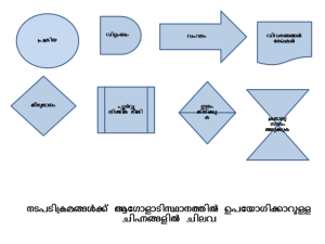 File:Flow Chart symbolspng  Wikimedia Commons