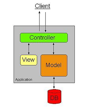 Ember.js MVC