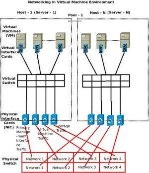Understanding Networking in Virtual Machine (VM