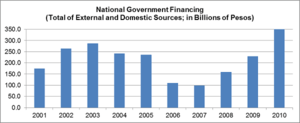 English: A graph showing the total financing o...