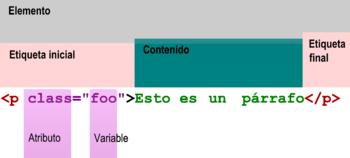 Estructura general de una l�nea de código en el lenguaje de etiquetas HTML