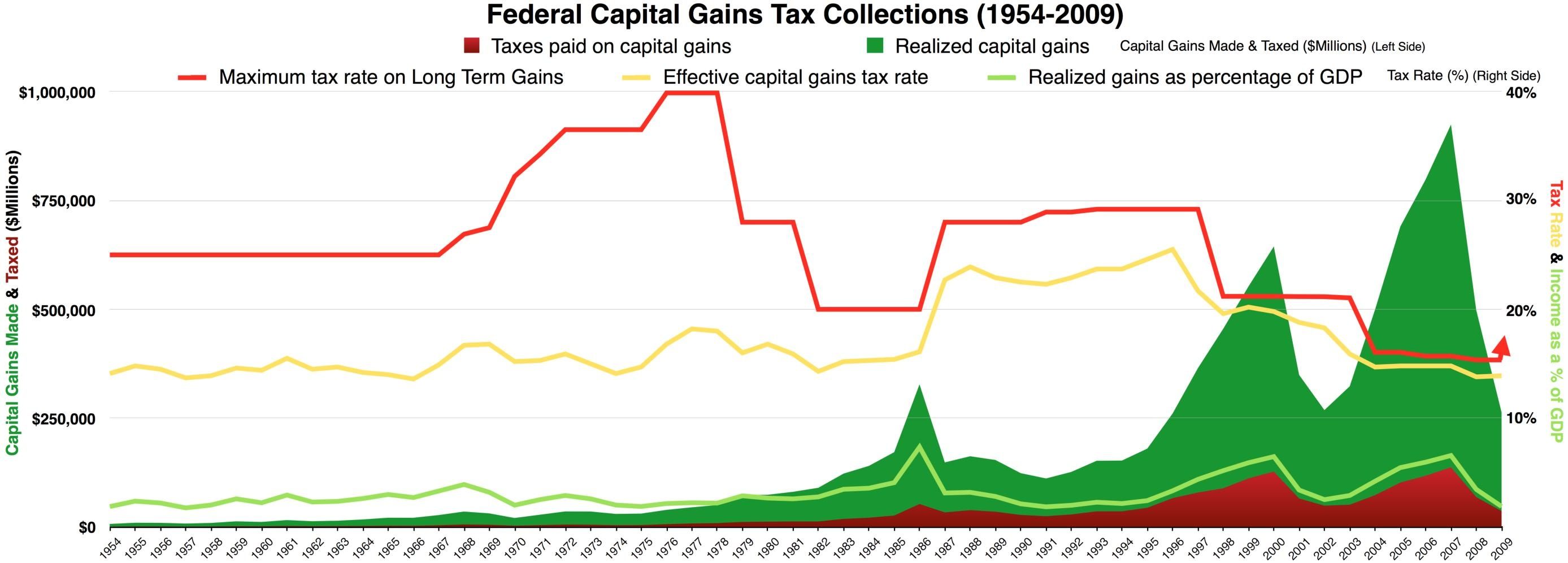 File Federal Capital Gains Tax Collections