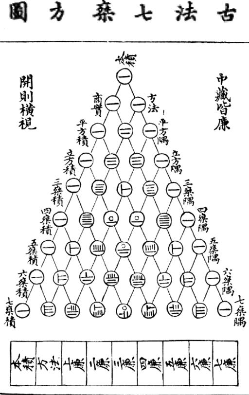 Yanghui triangle