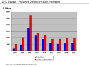 2010 Budget: Projected deficits and debt incre...