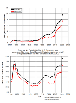 U.S. debt from 1940 to 2010. Red lines indicat...