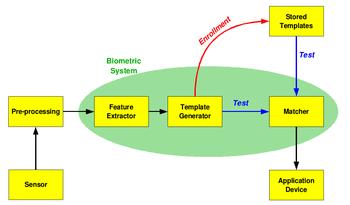 diagram sistem biometrik