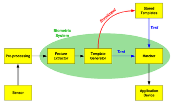 Biometric system diagram.png